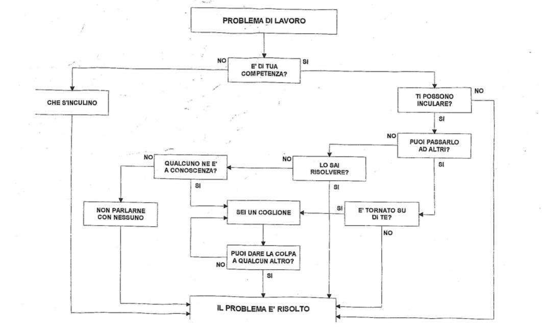 diagramma-lavorativo